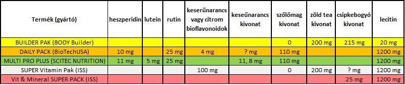 zsírvesztés és erőnövekedés)